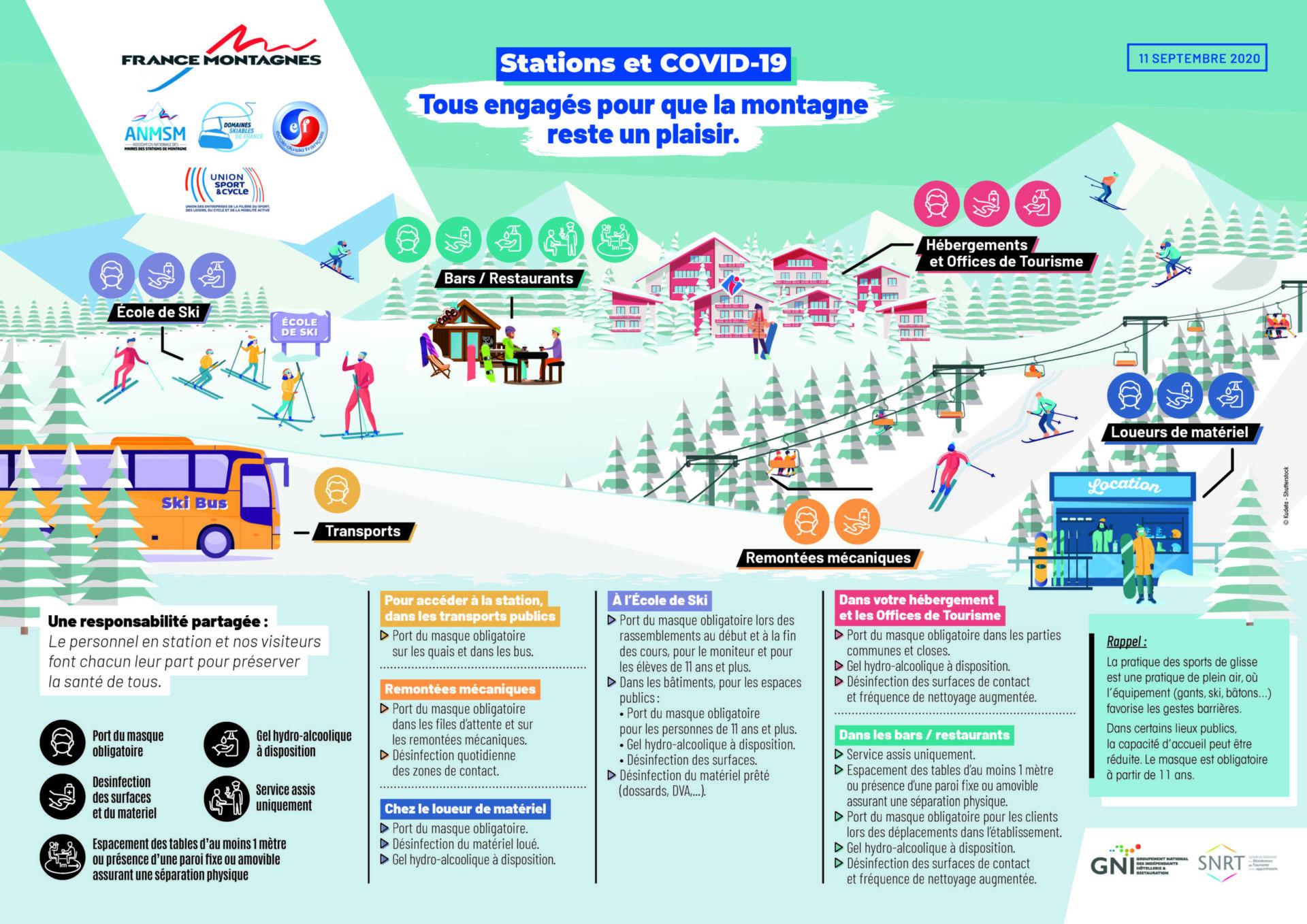 Synthèse préfectorale des mesures sanitaires dans le Département des Hautes-Alpes - Mairie de Montgenèvre